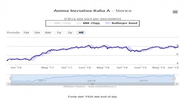5 migliori fondi azionari Italia del 2019