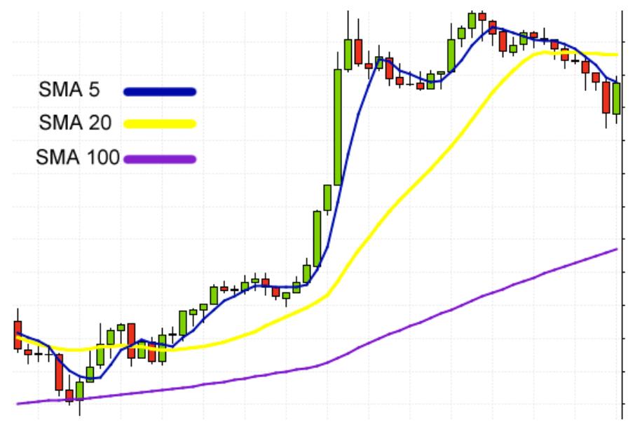 Migliori indicatori per fare trading