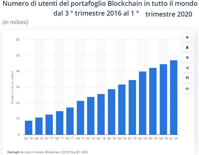 blockchain criptovaluta su cui investire