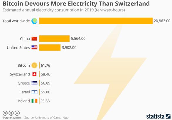 criptovaluta su cui investire elettricità