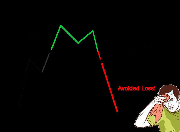 stop-loss-order perdita evitata