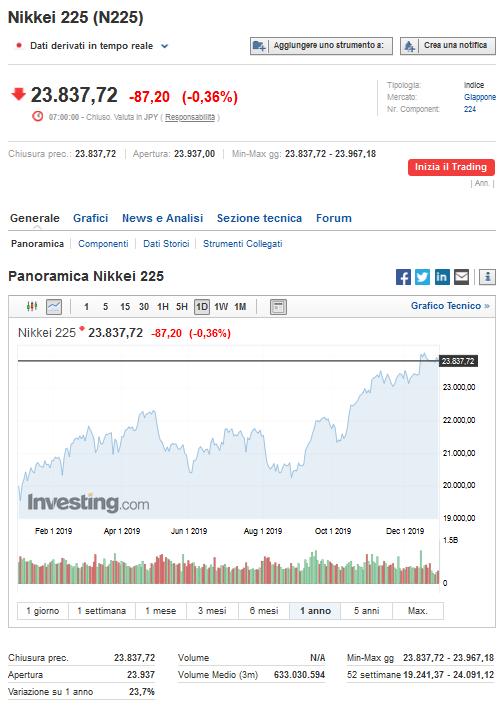 5 maggiori indici nel 2019 nikkei