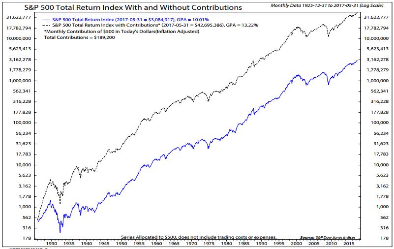 dividendi azionari grafico borsa con e senza