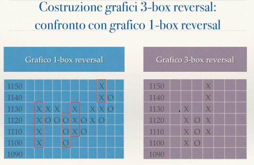 grafici 1 box e 3 reversal a confronto