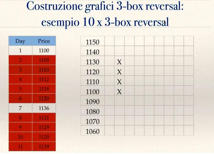 grafico point and figure 3 step reversal prima stesura