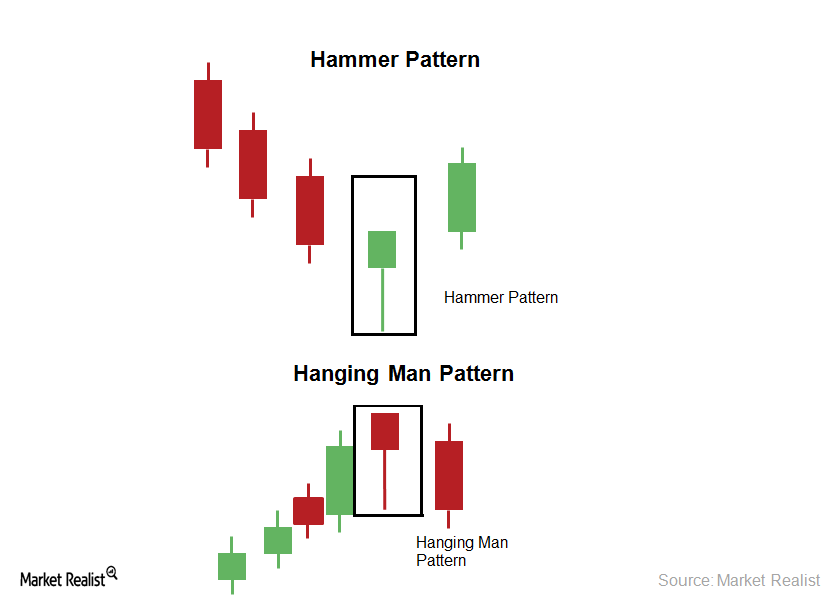hammer-and-hanging-man