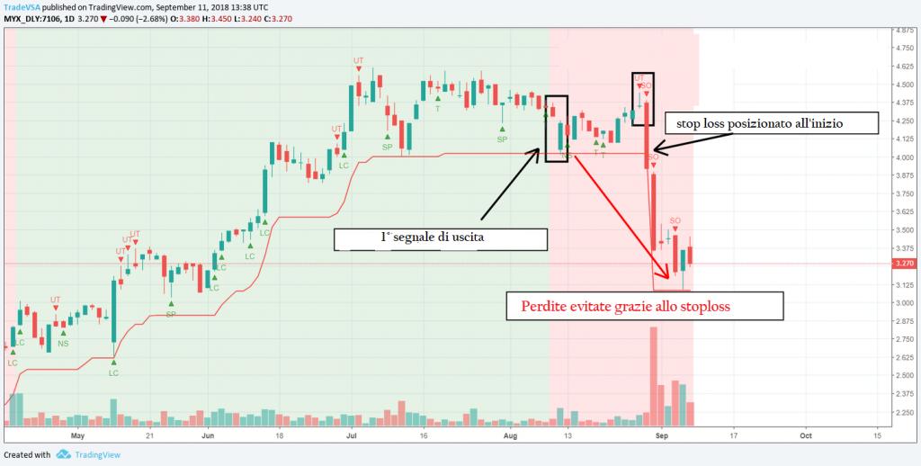3 attività essenziali trading
