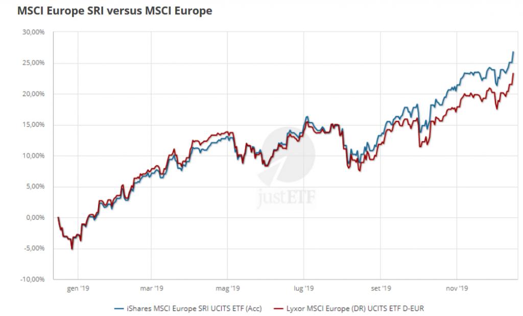 migliori ETF ESG msci europe SRI