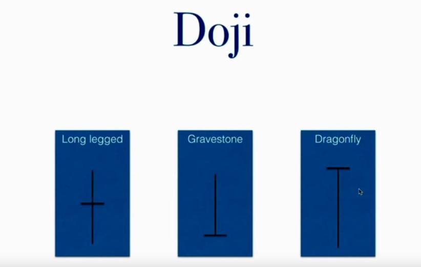tipi di doji esistenti gravestone dragonfly legged