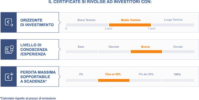 certificates come investire