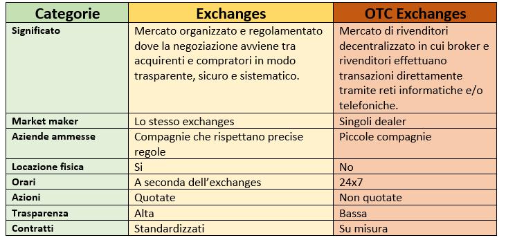 exchanges riassunto
