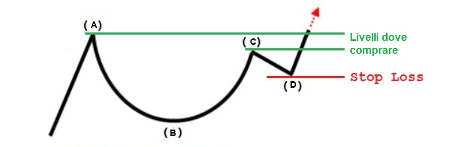 pattern da conoscere trading