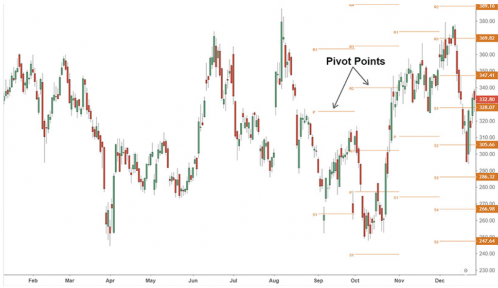 pivot point trading online