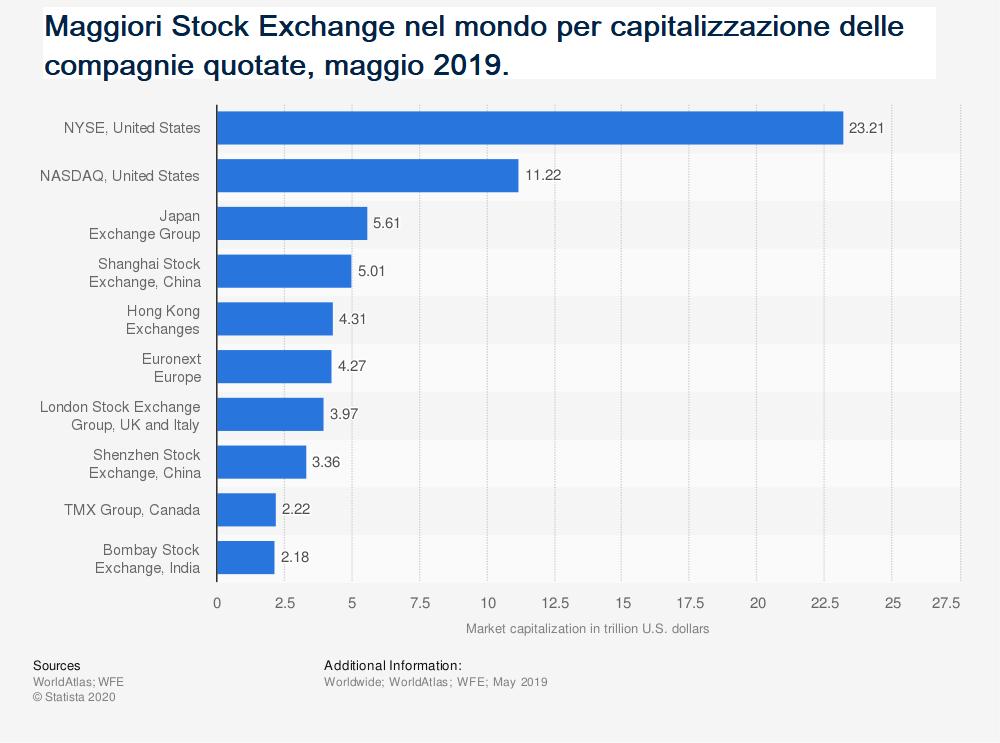 principali stock exchange
