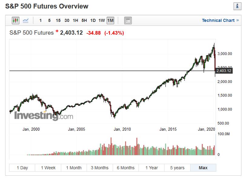 crolli di mercato cosa fare