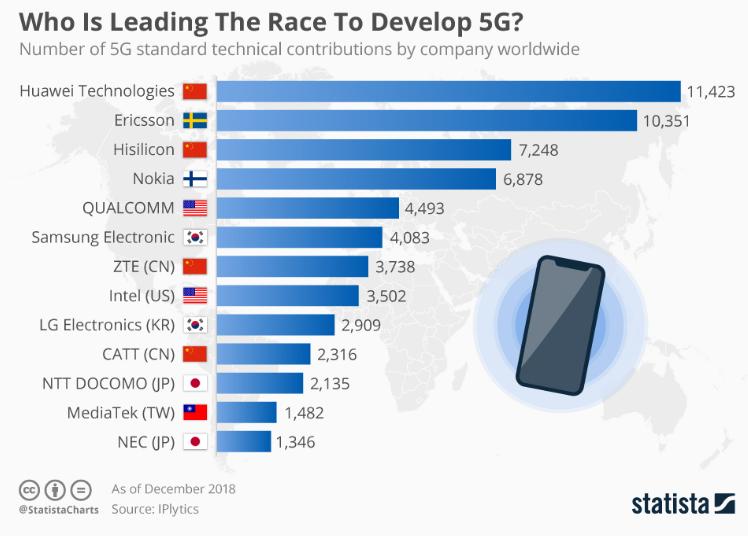 5G aziende investire