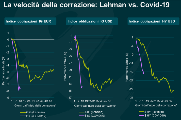Lehman contro coronavirus mercato finanziario