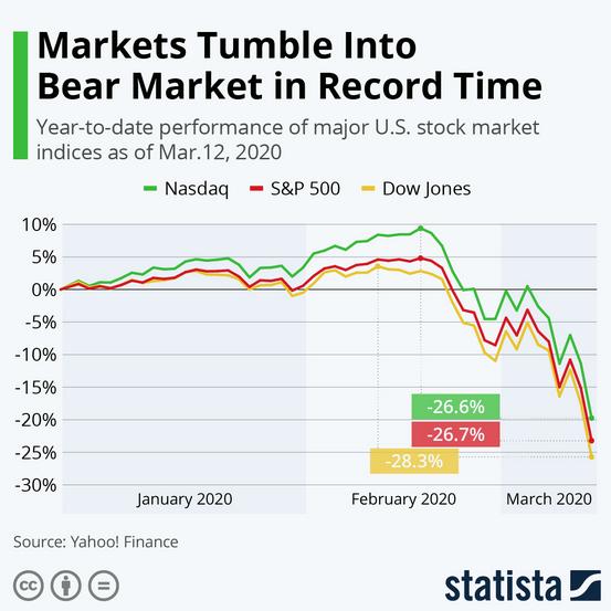 crollo mercato come guadagnare