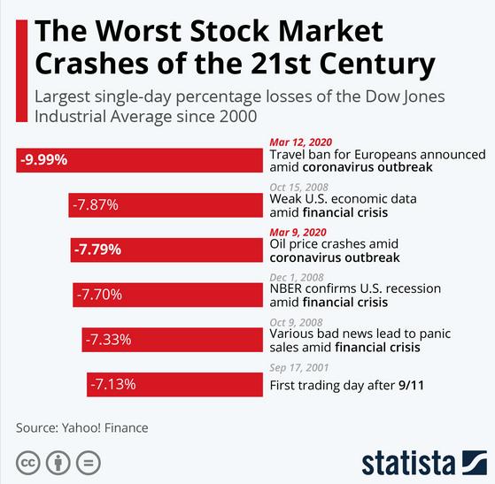 crollo mercato guadagnare