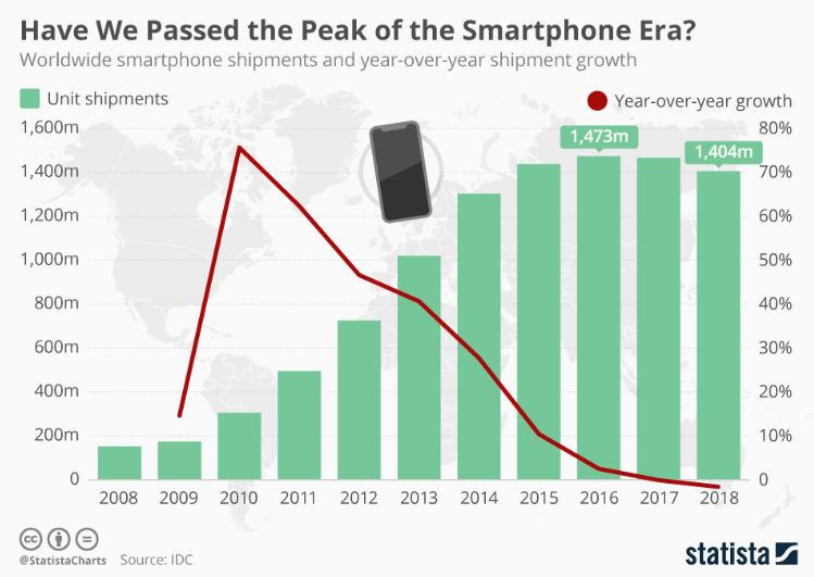 declino smartphone