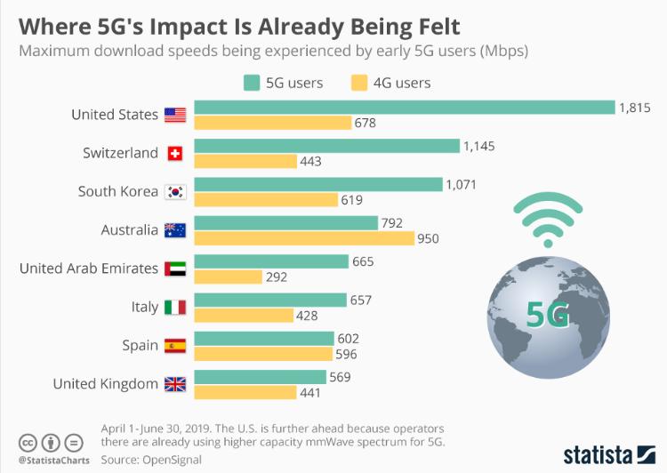 impatto 5G