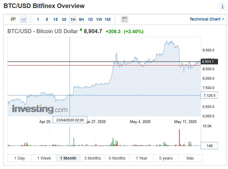 bitcoin a un mese come fare trading