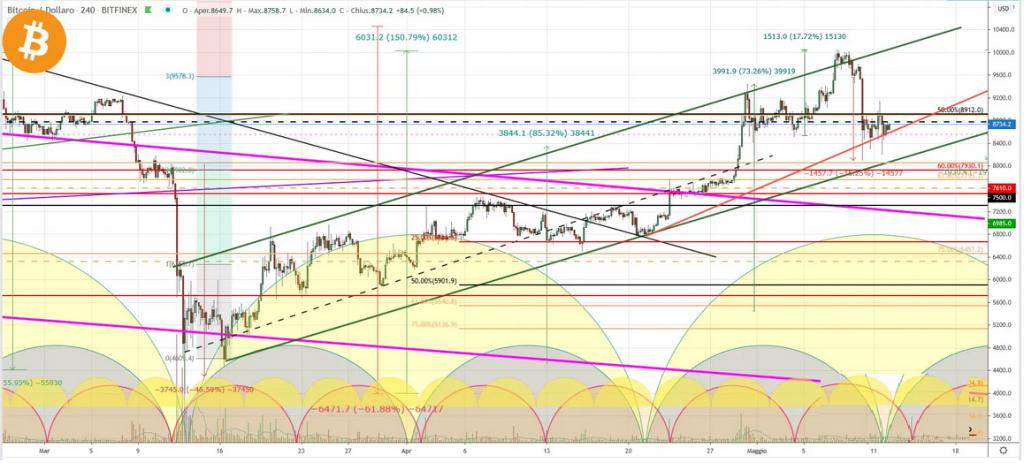bitcoin fare trading