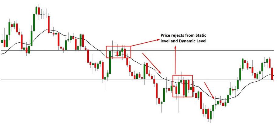 Livelli statici nel trading moretti analisi tecnica