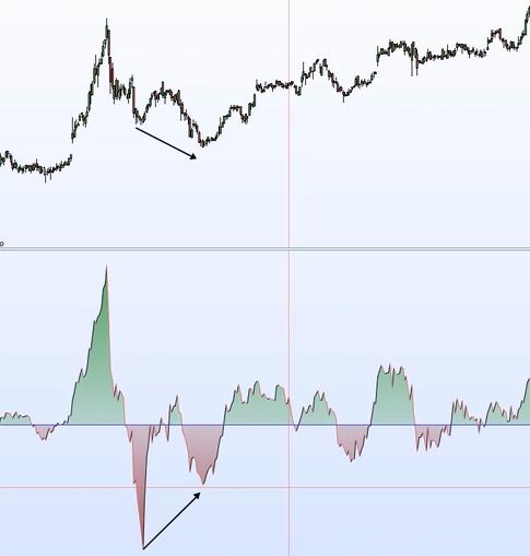 momentum divergenze