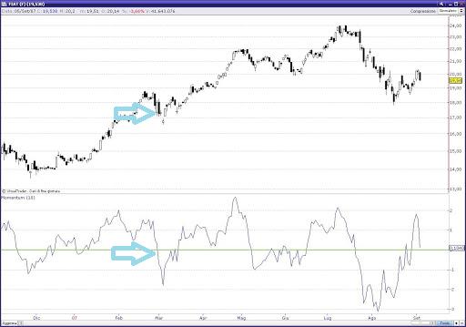 momentum mercati ribasso