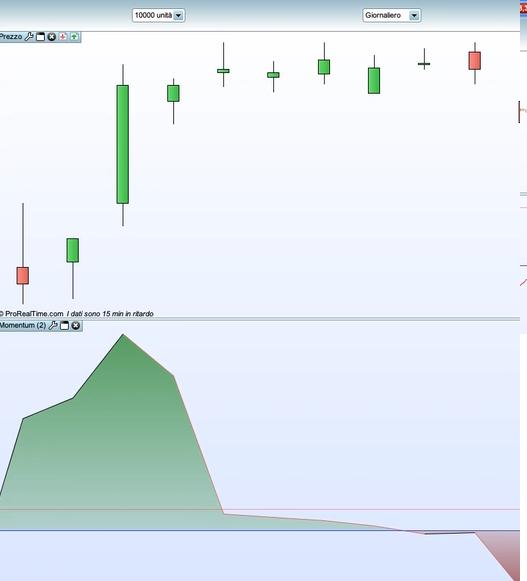 momentum mercati