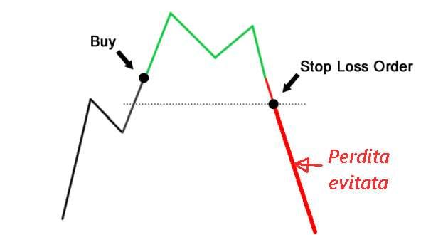 stop-loss-operativo