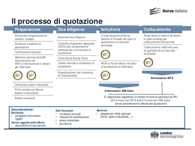 borsa-italiana-processo-di-quotazione-in-borsa