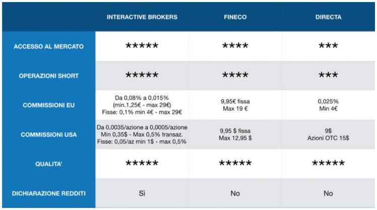 Interactive Broker Italia