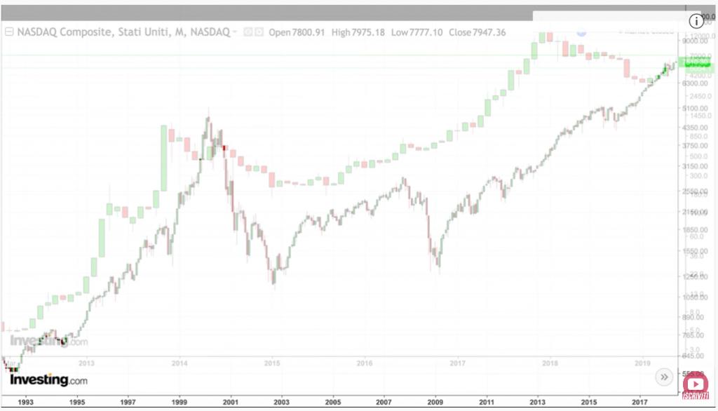 criptovalute e azioni: bitcoin e indice tecnologico USA