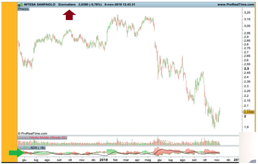 timing nel trading