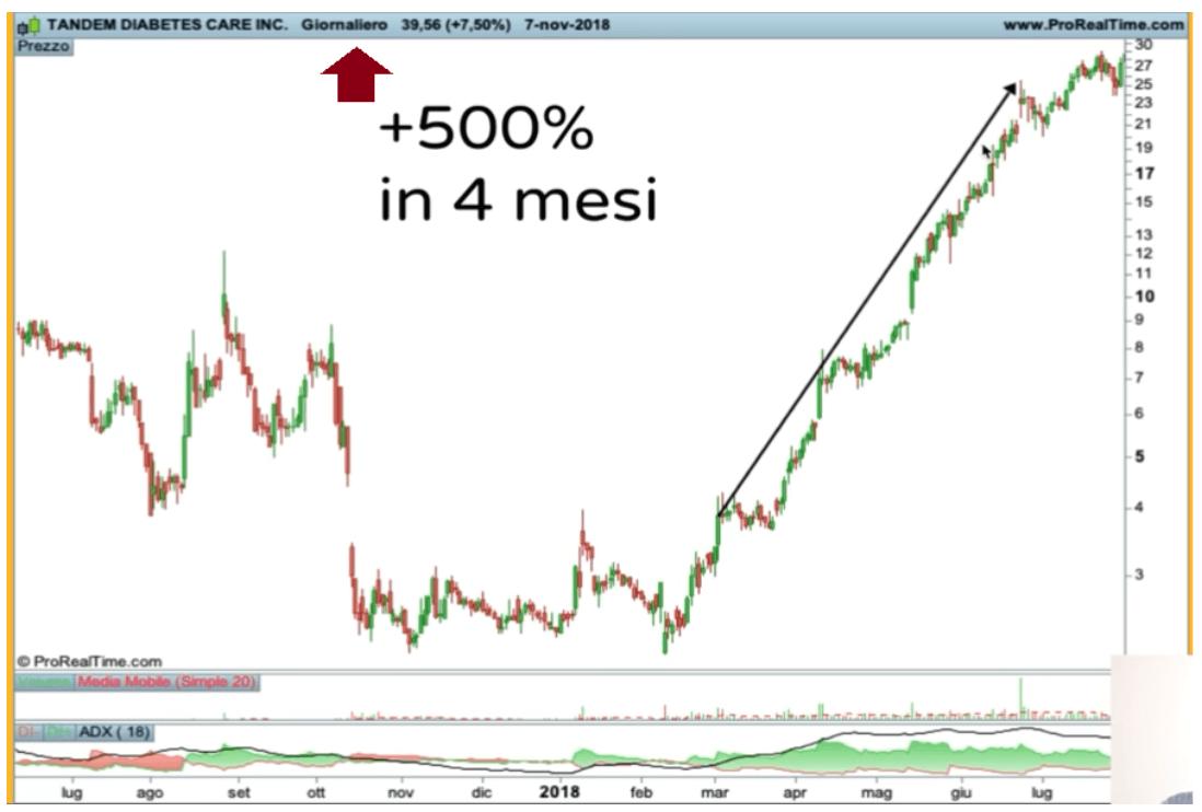 Trading time frame