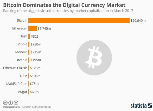 bitcoin criptovaluta su cui investire