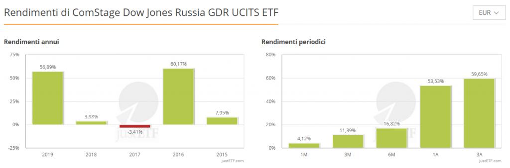 5 migliori etf del 2019 russia