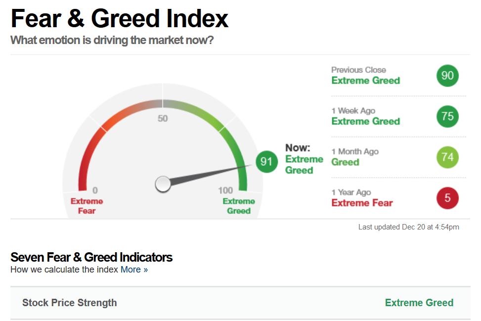 fear and grid indicatori di sentiment