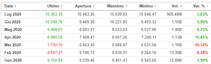 nasdaq indici principali di borsa andamento mensile