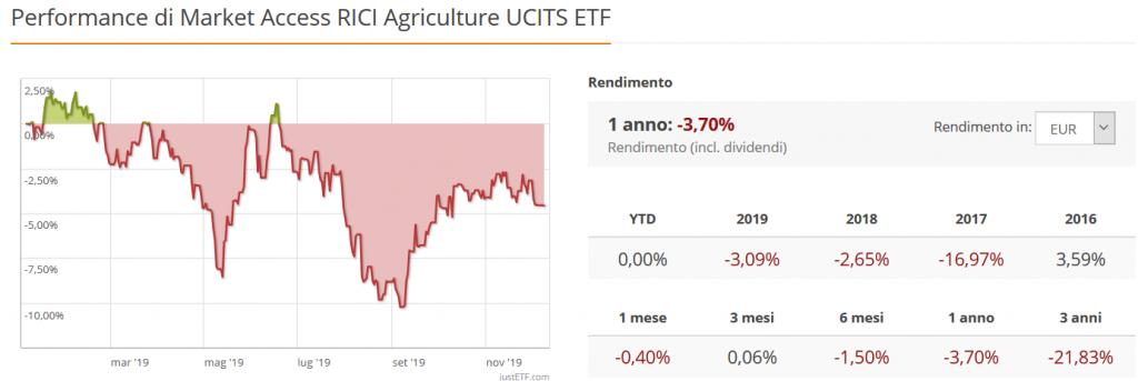 5 peggiori etf del 2019 agricoltura commodities
