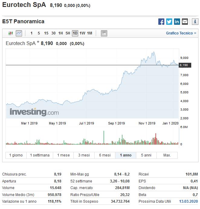 migliori azioni italiane 2020 eurotech