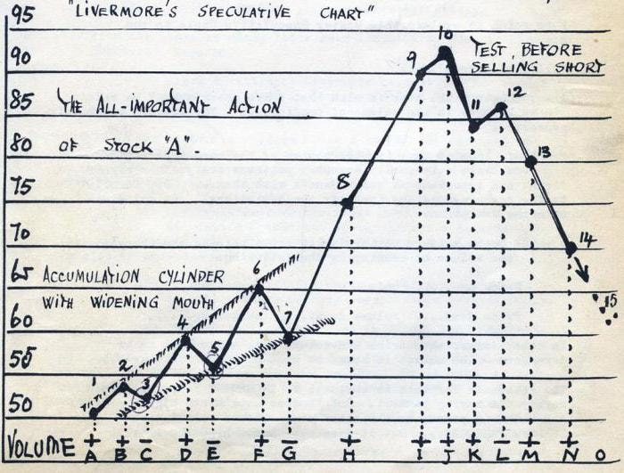 Jesse-Livermore-Speculative-Chart-How-to-Trade-Stock