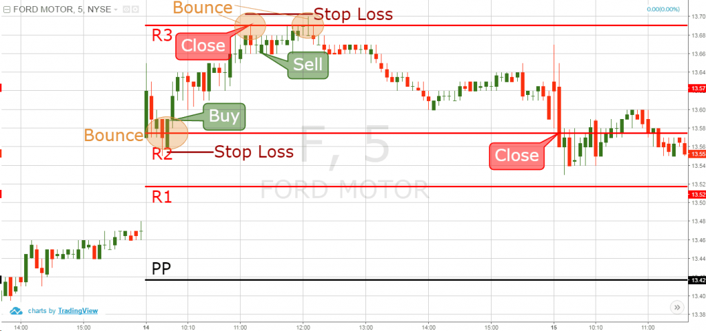 punti pivot trading