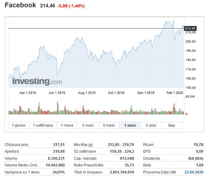 facebook migliori titoli tecnologici per il prossimo decennio