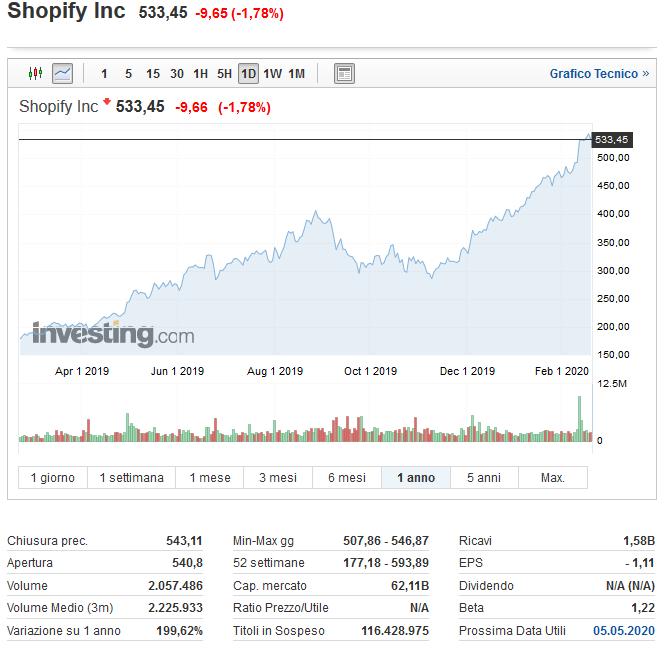 shopify migliori titoli tecnologici per il prossimo decennio