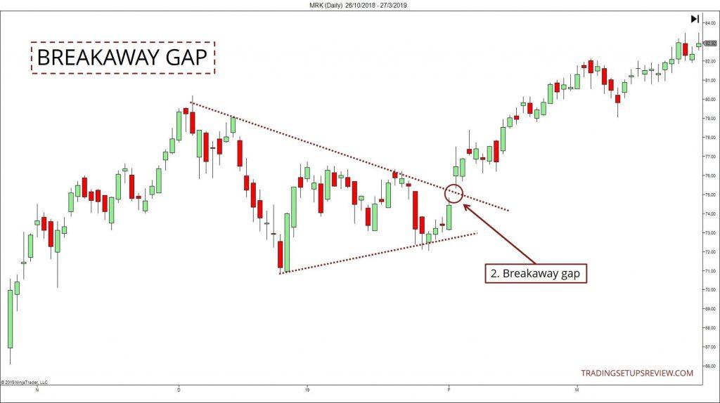 breakaway trading