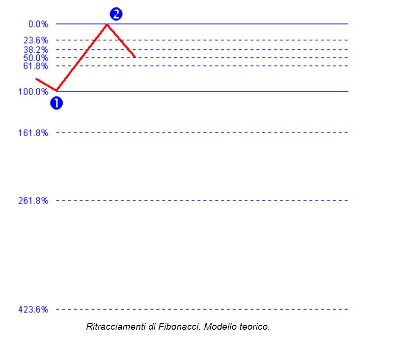 Fibonacci nel trading online