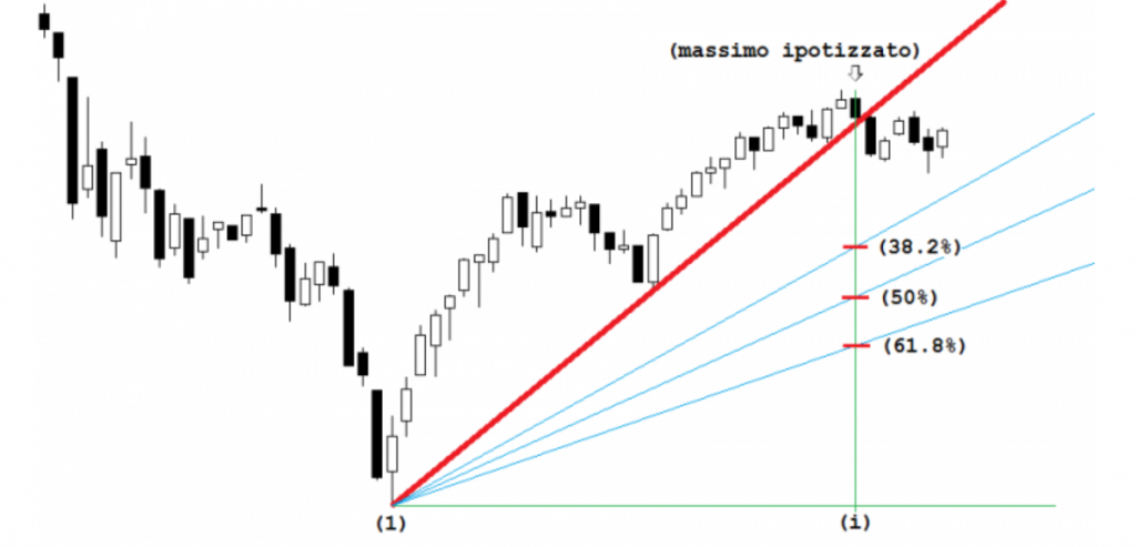 archi di fibonacci nel trading online